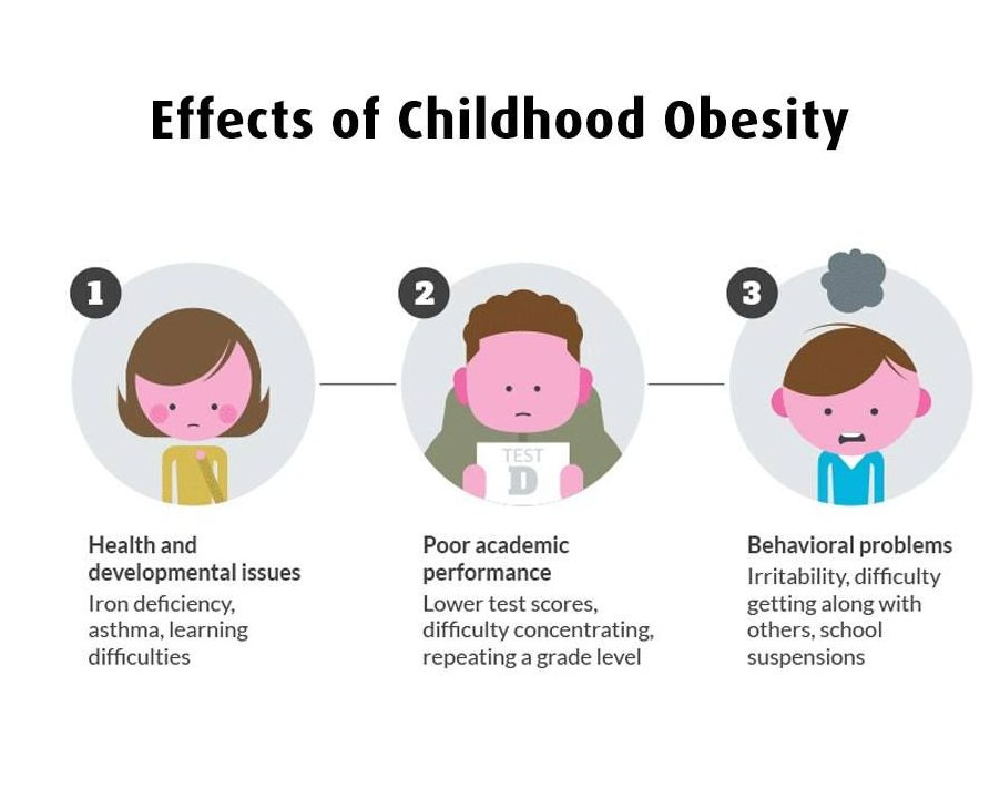 Asian Bariatrics | Effects of Childhood Obesity